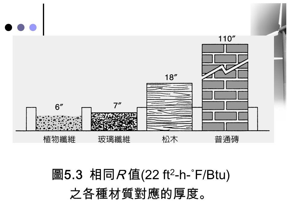 圖5.3 相同R 值(22 ft 2 -h-˚F/Btu) 之各種材質對應的厚度。