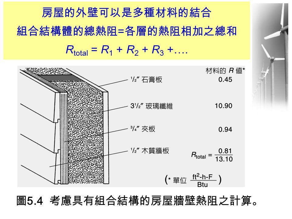 圖5.4 考慮具有組合結構的房屋牆壁熱阻之計算。 房屋的外壁可以是多種材料的結合 組合結構體的總熱阻 = 各層的熱阻相加之總和 R total = R 1 + R 2 + R 3 +….