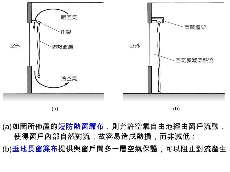 (a)如圖所佈置的短防熱窗簾布,則允許空氣自由地經由窗戶流動, 使得窗戶內部自然對流,故容易造成熱損,而非減低; (b)垂地長窗簾布提供與窗戶間多一層空氣保護,可以阻止對流產生