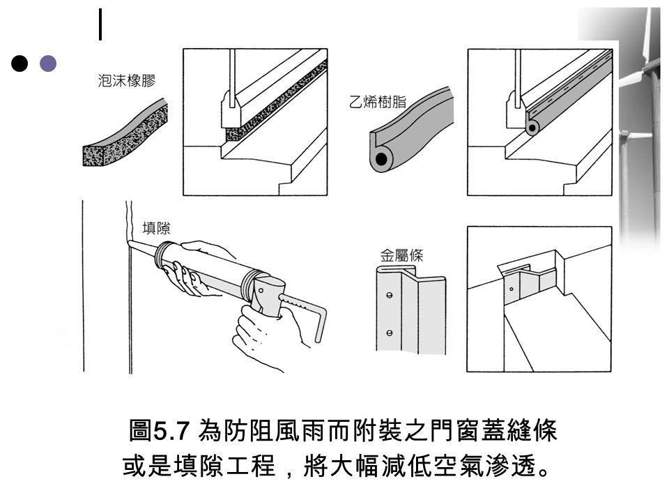 圖5.7 為防阻風雨而附裝之門窗蓋縫條 或是填隙工程,將大幅減低空氣滲透。