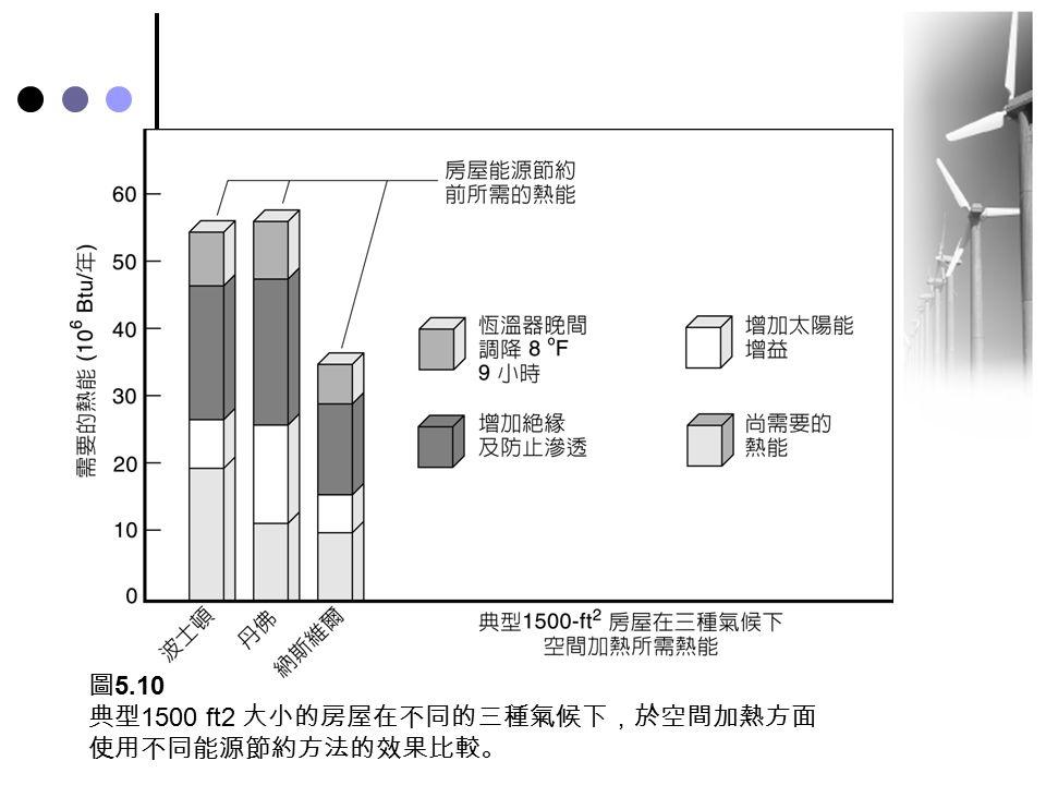 圖 5.10 典型 1500 ft2 大小的房屋在不同的三種氣候下,於空間加熱方面 使用不同能源節約方法的效果比較。