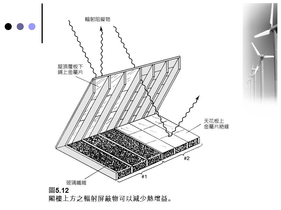圖 5.12 閣樓上方之輻射屏蔽物可以減少熱增益。