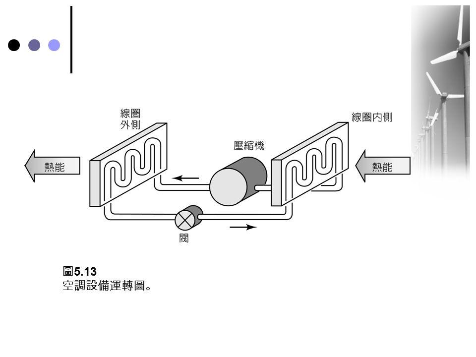 圖 5.13 空調設備運轉圖。