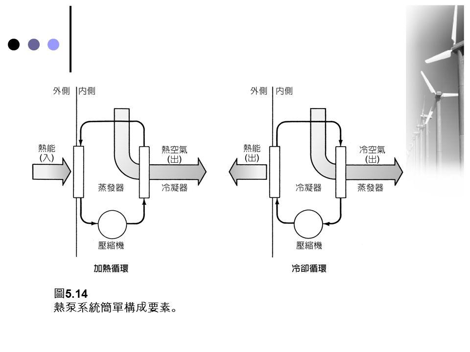 圖 5.14 熱泵系統簡單構成要素。