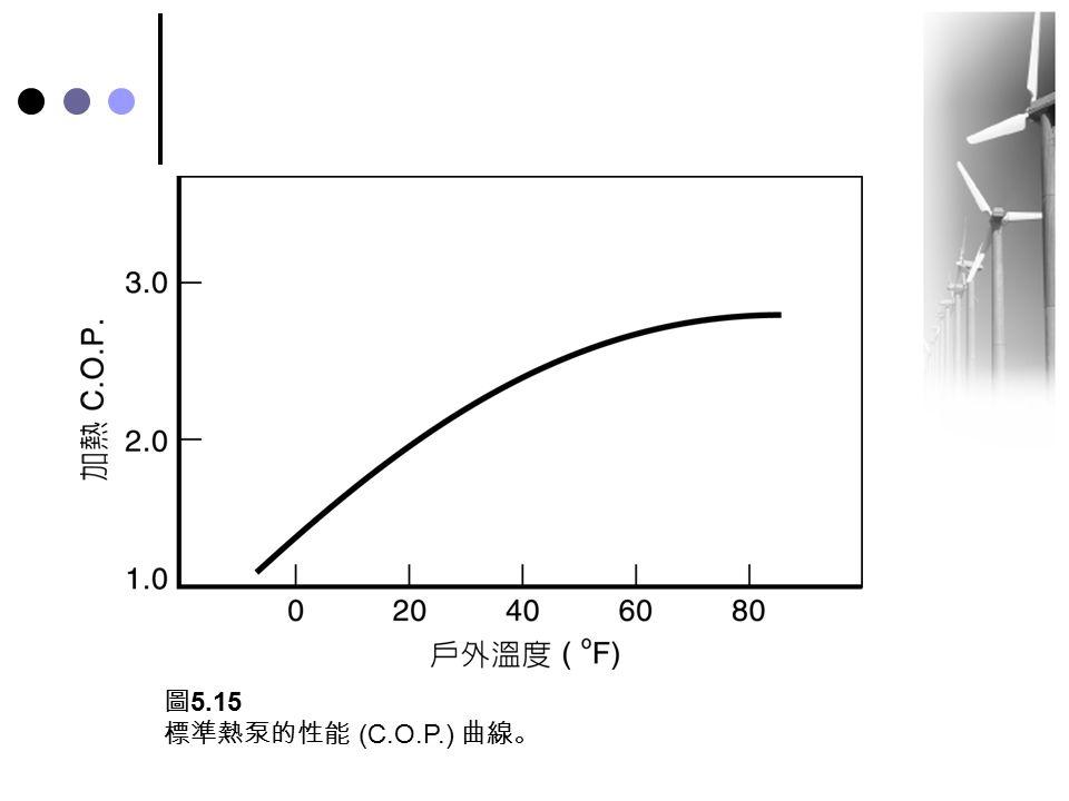 圖 5.15 標準熱泵的性能 (C.O.P.) 曲線。