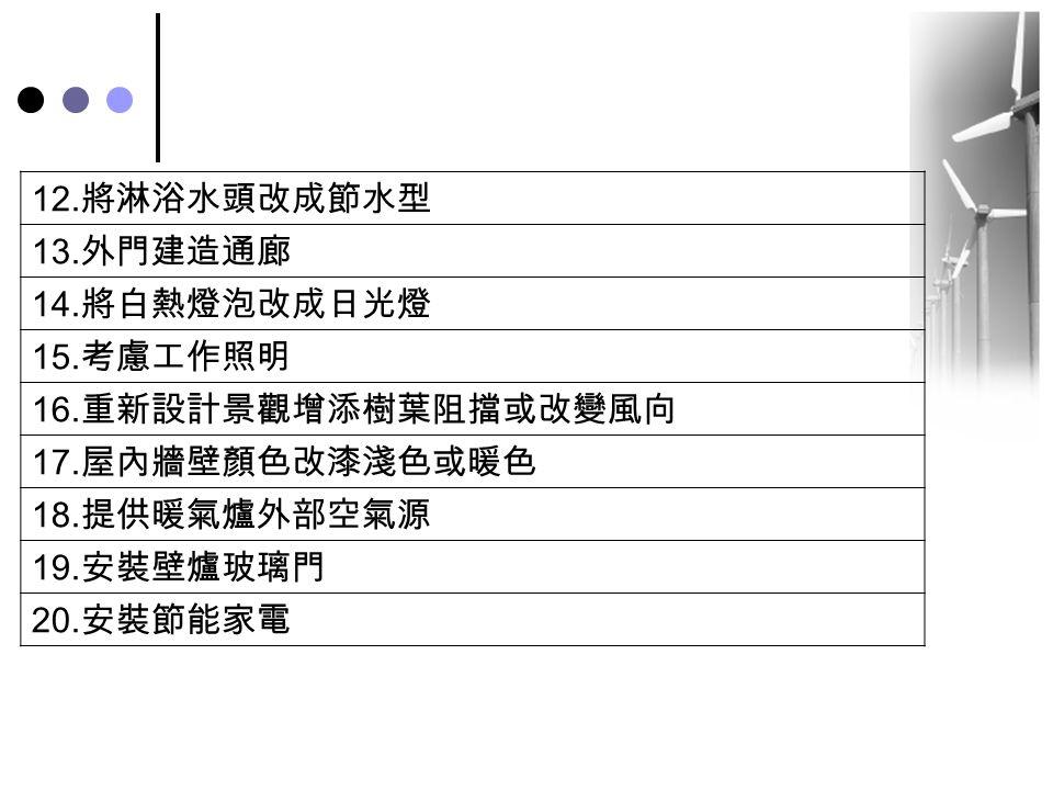 12. 將淋浴水頭改成節水型 13. 外門建造通廊 14. 將白熱燈泡改成日光燈 15. 考慮工作照明 16. 重新設計景觀增添樹葉阻擋或改變風向 17. 屋內牆壁顏色改漆淺色或暖色 18. 提供暖氣爐外部空氣源 19. 安裝壁爐玻璃門 20. 安裝節能家電
