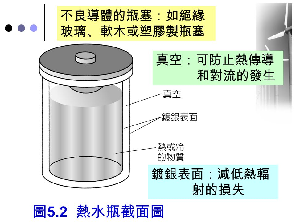 圖 5.2 熱水瓶截面圖 真空:可防止熱傳導 和對流的發生 鍍銀表面:減低熱輻 射的損失 不良導體的瓶塞:如絕緣 玻璃、軟木或塑膠製瓶塞