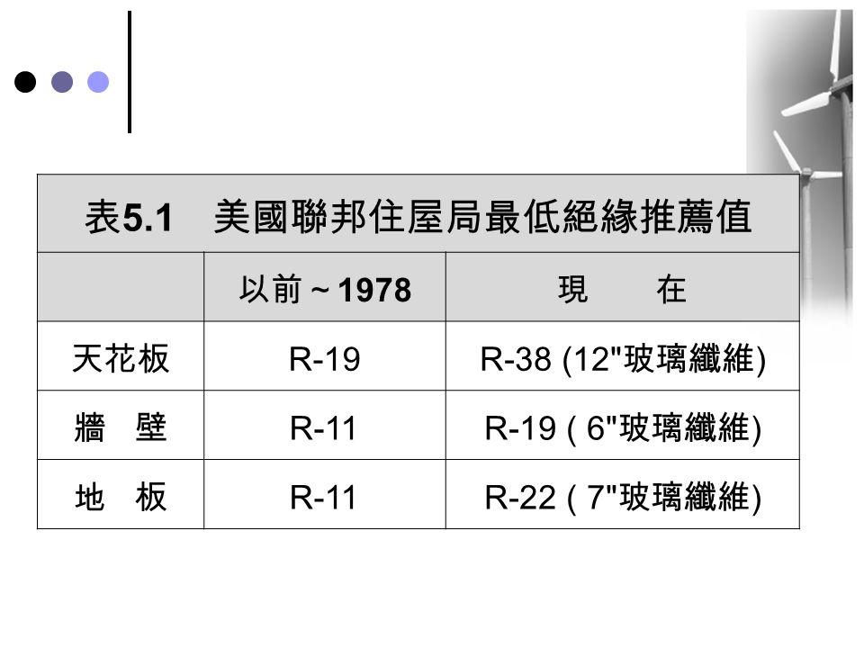表 5.1 美國聯邦住屋局最低絕緣推薦值 以前~ 1978 現 在 天花板 R-19 R-38 (12