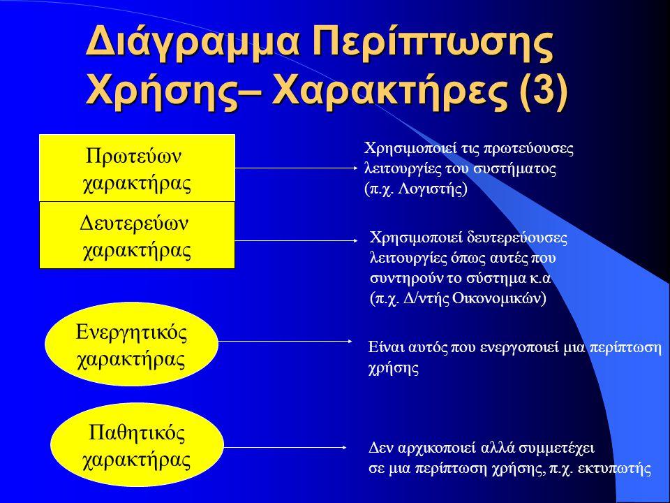 Διάγραμμα Περίπτωσης Χρήσης– Χαρακτήρες (3) Πρωτεύων χαρακτήρας Δευτερεύων χαρακτήρας Χρησιμοποιεί τις πρωτεύουσες λειτουργίες του συστήματος (π.χ. Λο