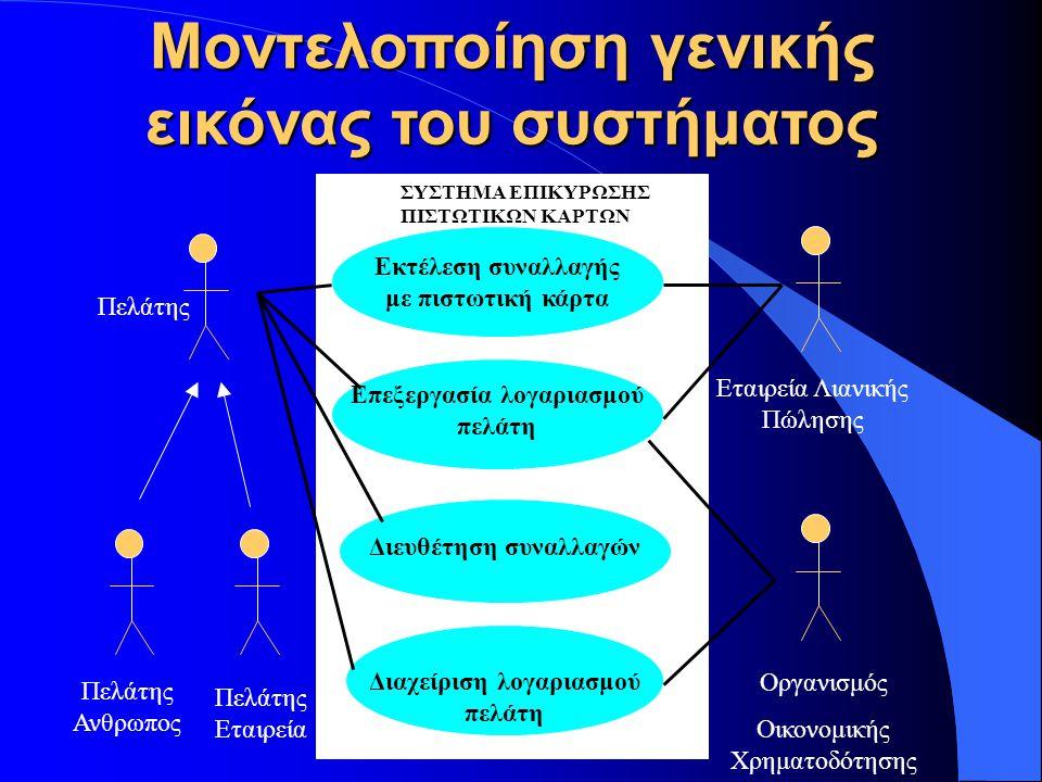 Πελάτης Ανθρωπος Πελάτης Εταιρεία Εκτέλεση συναλλαγής με πιστωτική κάρτα Επεξεργασία λογαριασμού πελάτη Διευθέτηση συναλλαγών Διαχείριση λογαριασμού π