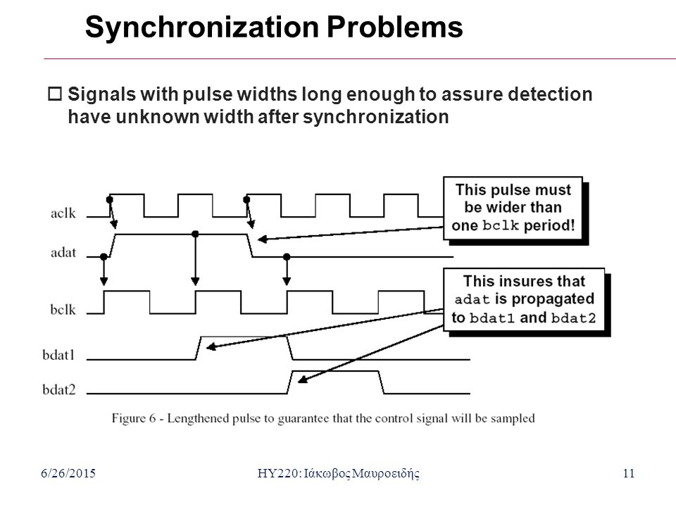 6/26/2015HY220: Ιάκωβος Μαυροειδής11 Synchronization Problems  Signals with pulse widths long enough to assure detection have unknown width after synchronization