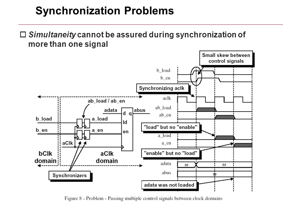 6/26/2015HY220: Ιάκωβος Μαυροειδής12 Synchronization Problems  Simultaneity cannot be assured during synchronization of more than one signal