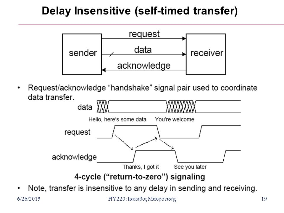 6/26/2015HY220: Ιάκωβος Μαυροειδής19 Delay Insensitive (self-timed transfer)