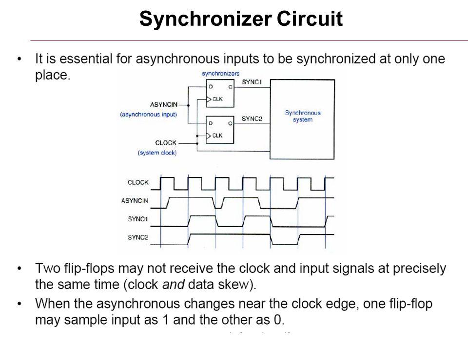 6/26/2015HY220: Ιάκωβος Μαυροειδής8 Synchronizer Circuit