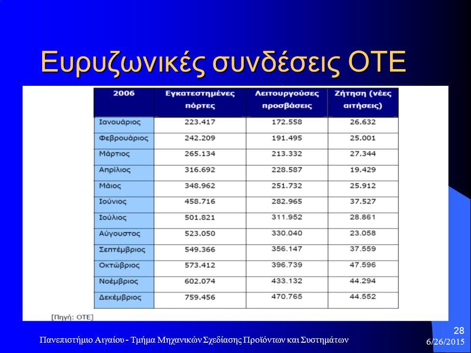 6/26/2015 Πανεπιστήμιο Αιγαίου - Τμήμα Μηχανικών Σχεδίασης Προϊόντων και Συστημάτων 29 Ευρυζωνικότητα στα νοικοκυριά