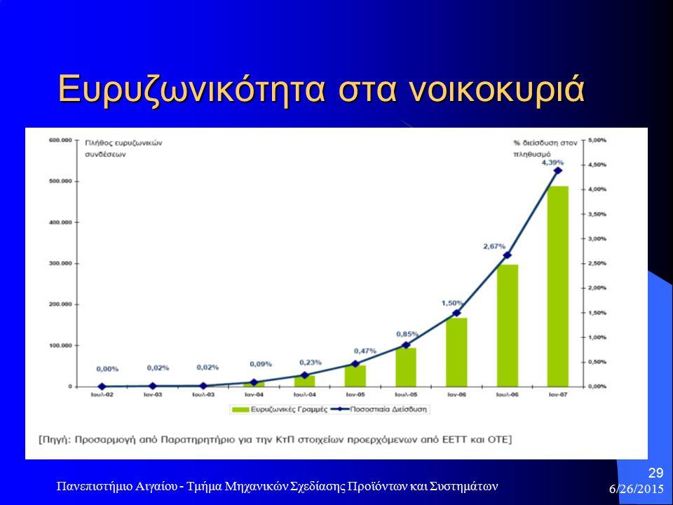 6/26/2015 Πανεπιστήμιο Αιγαίου - Τμήμα Μηχανικών Σχεδίασης Προϊόντων και Συστημάτων 30 Τύποι ευρυζωνικής σύνδεσης