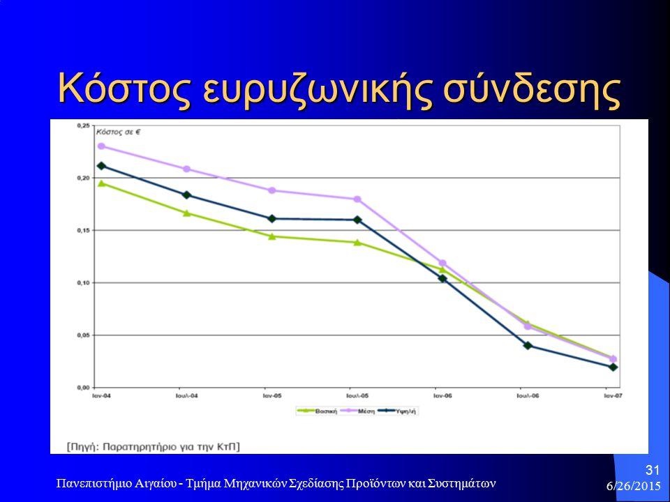 6/26/2015 Πανεπιστήμιο Αιγαίου - Τμήμα Μηχανικών Σχεδίασης Προϊόντων και Συστημάτων 31 Κόστος ευρυζωνικής σύνδεσης