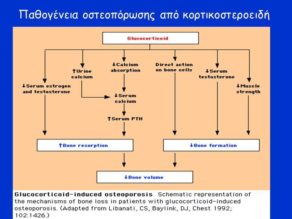 Παθογένεια οστεοπόρωσης από κορτικοστεροειδή