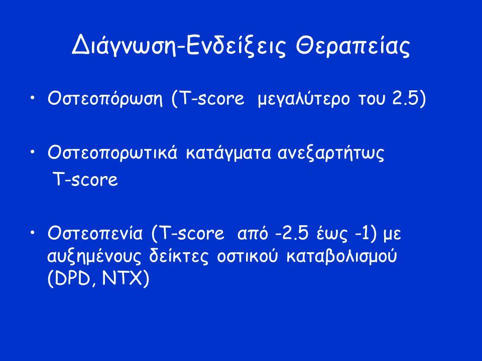 Διάγνωση-Ενδείξεις Θεραπείας Οστεοπόρωση (Τ-score μεγαλύτερο του 2.5) Οστεοπορωτικά κατάγματα ανεξαρτήτως Τ-score Οστεοπενία (Τ-score από -2.5 έως -1)