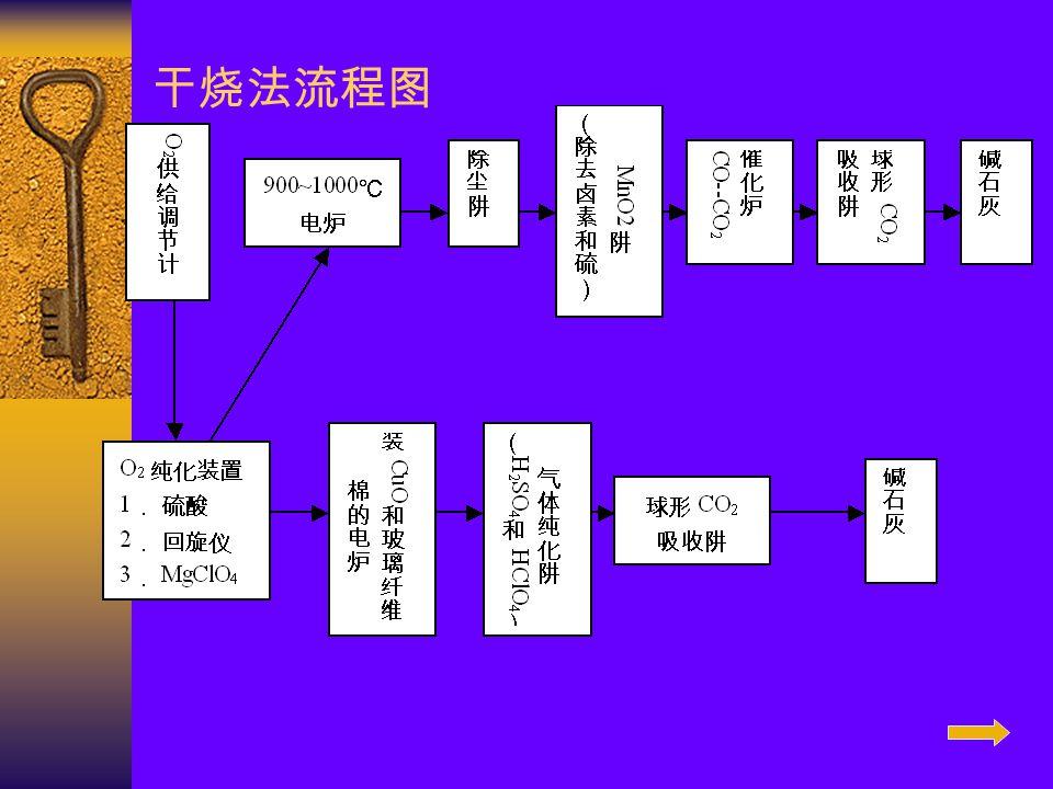 干烧法流程图