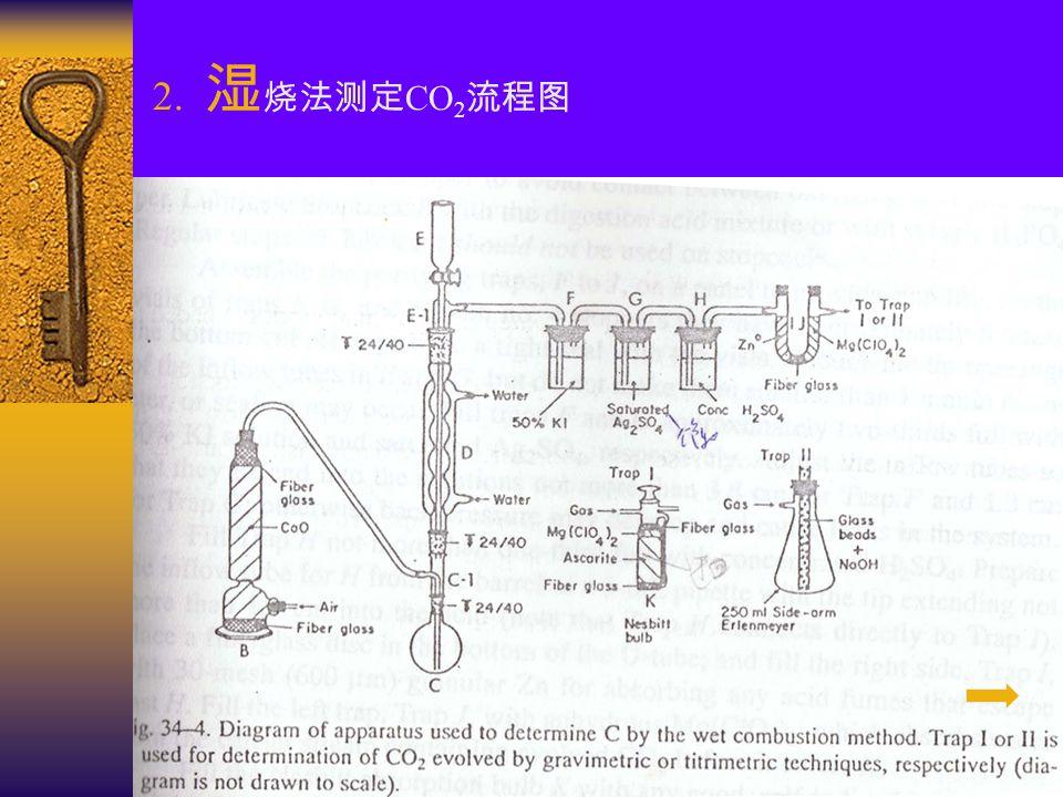 2. 湿 烧法测定 CO 2 流程图