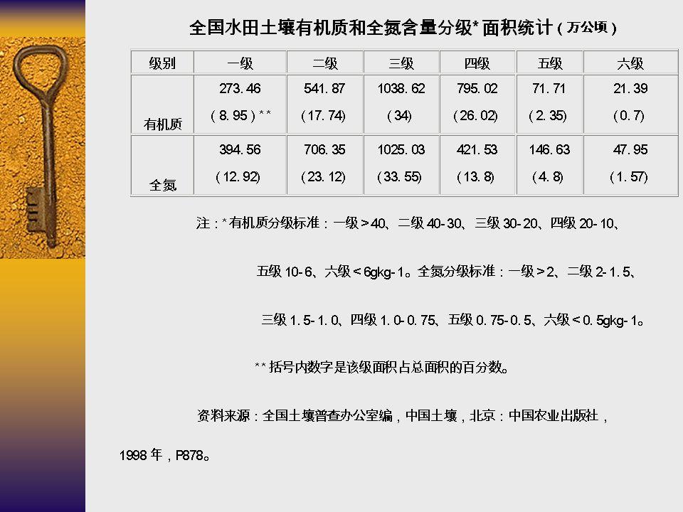 仪器、试剂、操作和计算 1 、仪器:控温电炉、油浴锅等。 2 、试剂: 0.8000mol/L (1/6K 2 Cr 2 O 7 ) 等。 3 、操作: 称 100 目样 0.1~1.0000g→ 硬质试管 → K 2 Cr 2 O 7 标准液和浓 H 2 SO 4 各 5ml →180 ℃沸 5min → 冷却后洗入 250mL 三角瓶至体积 60~70mL → 邻啡罗 啉指示剂 3 滴 →FeSO 4 滴定由橙黄 - 亮绿 - 砖红色。(每 批消化同时做空白) 4 、计算: 土壤有机质 (g/kg)= c×5(V 0 - V) /V 0 ×0.003×1.1×1.724×1000/m 5 、问题: ( 1 )做好本实验应注意些什么? ( 2 )干扰有哪些,如何克服? ( 3 )本法适用于哪些样品的分析? (4) 本法还能用于其它样品有机物含量的测定吗?