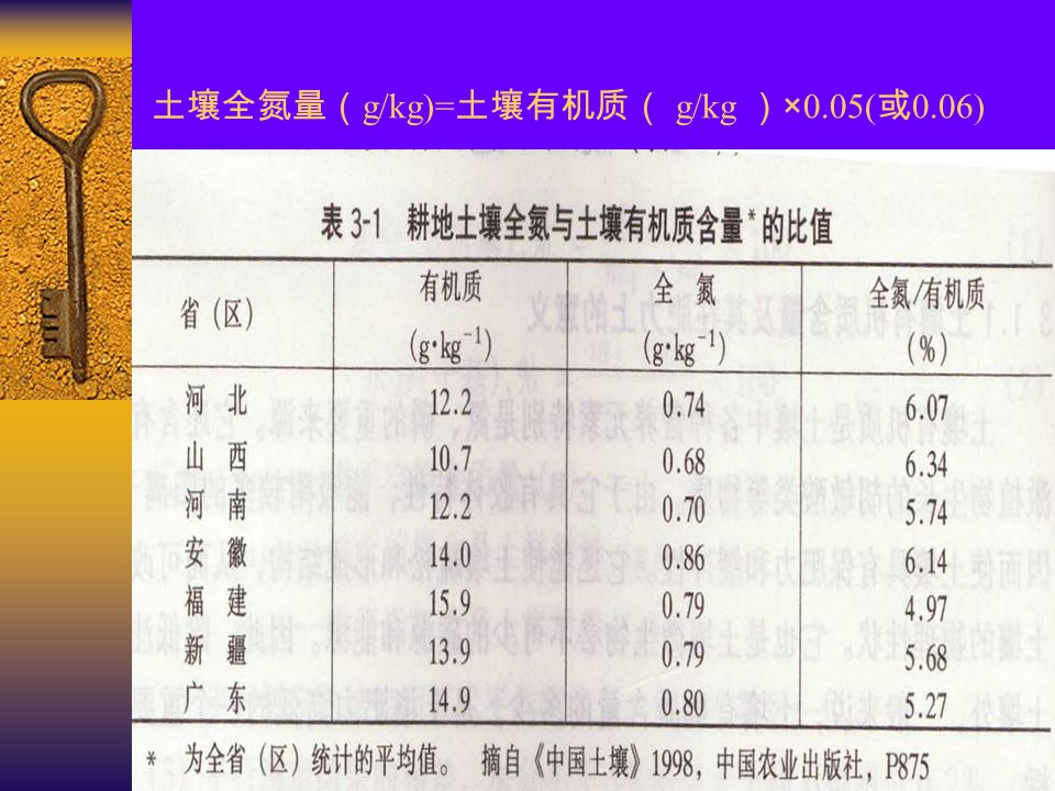 3.2 土壤有机质的测定方法 第二类方法(容量法) :氧化剂与有机质反应后,测定氧 化剂的消耗量或其它物质的生成量。 第一类方法 :测定 CO 2 的含量 干烧法:将样品中有机碳高温燃烧氧化后测定二氧化碳的量。 湿烧法:用氧化剂将有机碳氧化为二氧化碳后测定二氧化碳的量。 其它方法: 反射吸收光谱法 ——Al-Abbas(1972) 证明在 0.72μm 和 0.80 μm 处 的相对反射率和 OM 含量成正相关; Page(1974) 用色差反射计测量的反 射比和 OM 成曲线关系。 近红外散射光谱法 ——1744nm,1870nm,2052nm 处近红外散射 光谱和 OM 含量成正相关。( Dald,1986) 因缺少对大范围土壤的有效性和实用性的评价而未被广泛使用。