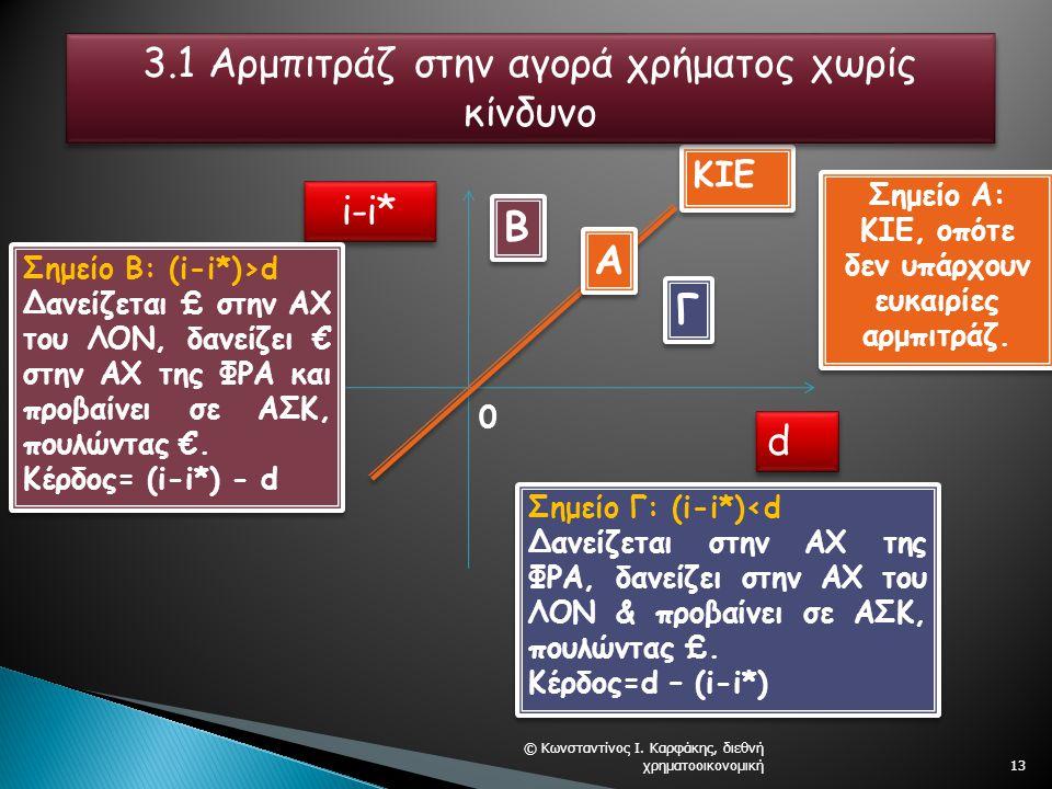 © Κωνσταντίνος Ι. Καρφάκης, διεθνή χρηματοοικονομική13 i-i* d d KIE A A B B Γ Γ Σημείο Α: ΚΙΕ, οπότε δεν υπάρχουν ευκαιρίες αρμπιτράζ. Σημείο Β: (i-i*