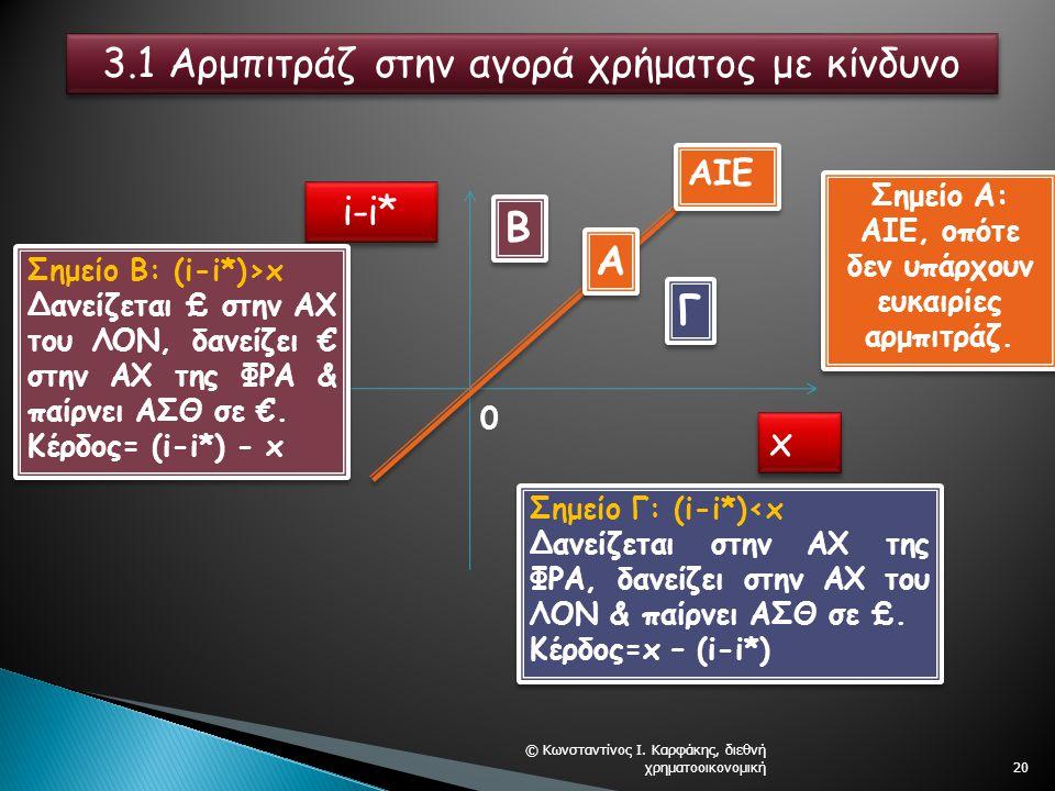 © Κωνσταντίνος Ι. Καρφάκης, διεθνή χρηματοοικονομική20 i-i* x x AIE A A B B Γ Γ Σημείο Α: AΙΕ, οπότε δεν υπάρχουν ευκαιρίες αρμπιτράζ. 0 3.1 Αρμπιτράζ