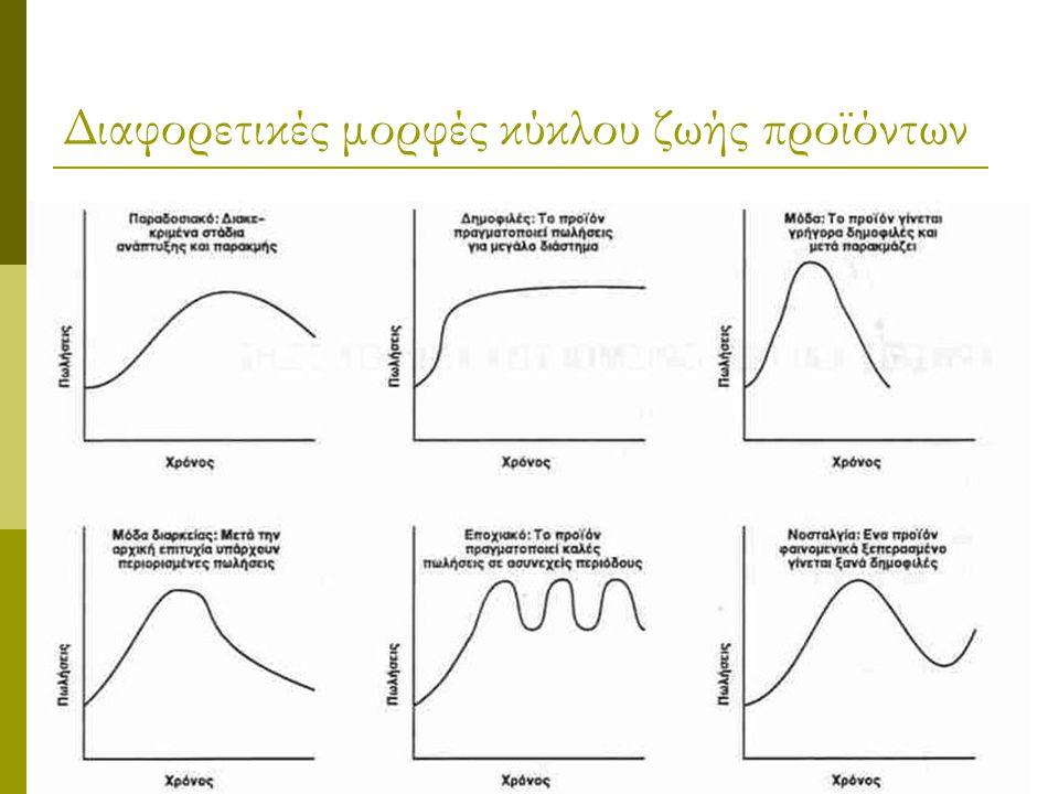 Διαφορετικές μορφές κύκλου ζωής προϊόντων