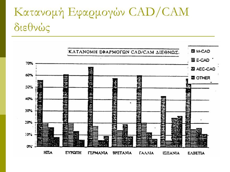 Κατανομή Εφαρμογών CAD/CAM διεθνώς