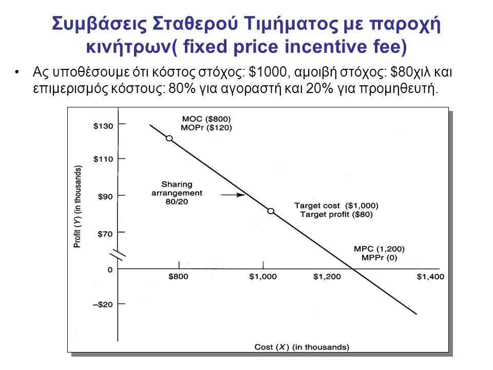 Συμβάσεις Σταθερού Τιμήματος με παροχή κινήτρων( fixed price incentive fee) Ας υποθέσουμε ότι κόστος στόχος: $1000, αμοιβή στόχος: $80χιλ και επιμερισμός κόστους: 80% για αγοραστή και 20% για προμηθευτή.