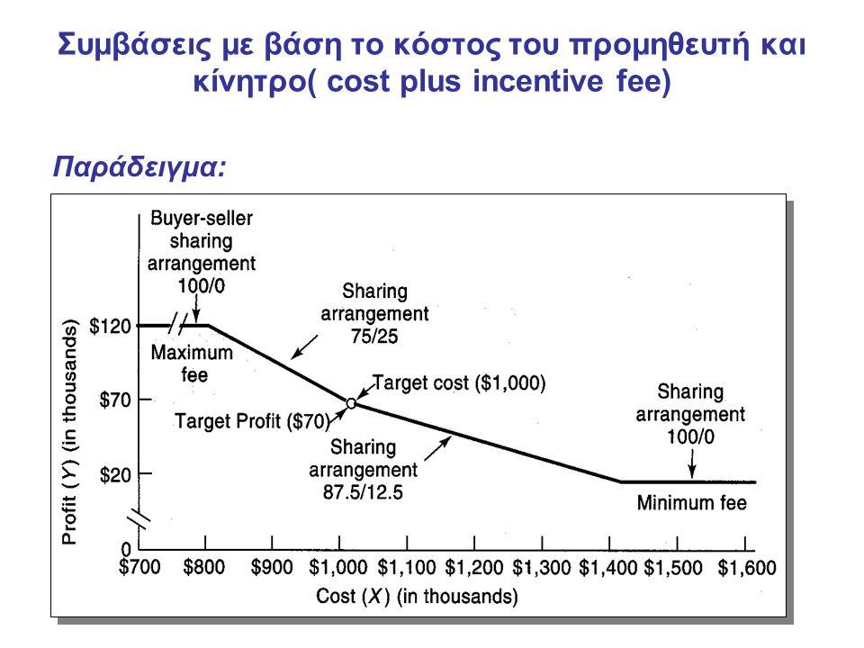 Συμβάσεις με βάση το κόστος του προμηθευτή και κίνητρο( cost plus incentive fee) Παράδειγμα: