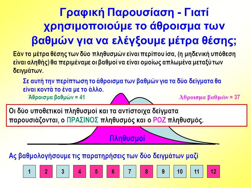 Γραφική Παρουσίαση - Γιατί χρησιμοποιούμε το άθροισμα των βαθμών για να ελέγξουμε μέτρα θέσης; Άθροισμα βαθμών = 37Άθροισμα βαθμών = 41 76921345810111