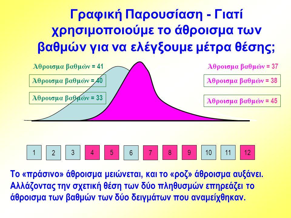67 Άθροισμα βαθμών = 38 Άθροισμα βαθμών = 40 13458101112 9 2 Άθροισμα βαθμών = 37 Άθροισμα βαθμών = 41 Άθροισμα βαθμών = 45 Άθροισμα βαθμών = 33 Το «π
