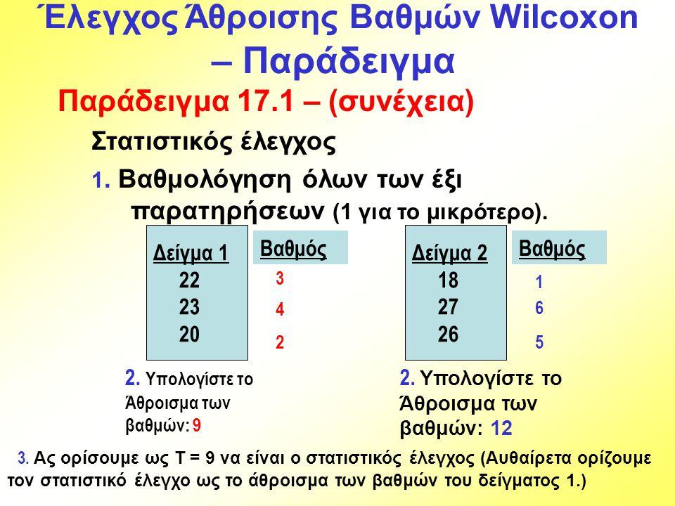 Παράδειγμα 17.1 – (συνέχεια) Στατιστικός έλεγχος 1. Βαθμολόγηση όλων των έξι παρατηρήσεων (1 για το μικρότερο). Δείγμα 1 22 23 20 Δείγμα 2 18 27 26 Βα