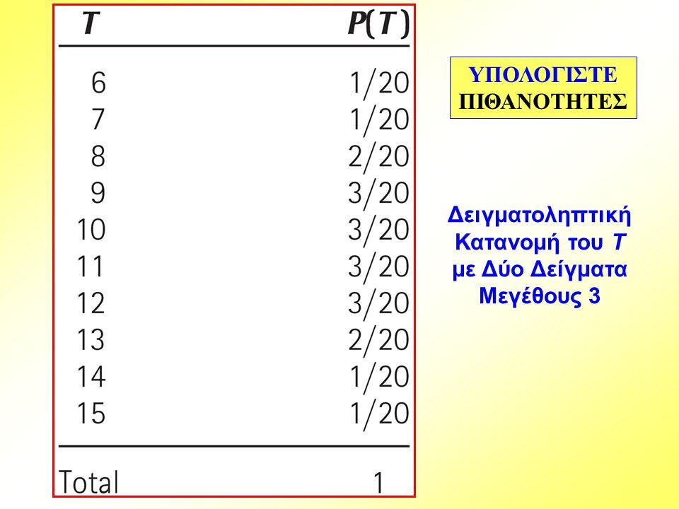Δειγματοληπτική Κατανομή του T με Δύο Δείγματα Μεγέθους 3 ΥΠΟΛΟΓΙΣΤΕ ΠΙΘΑΝΟΤΗΤΕΣ