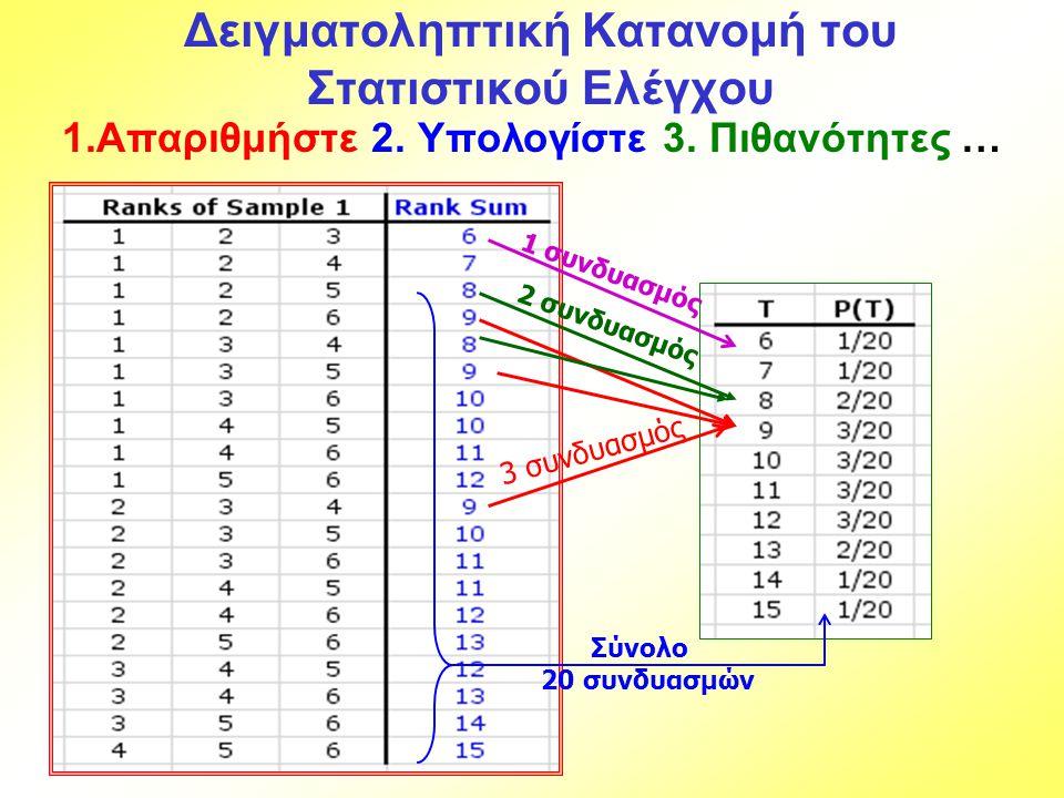 Δειγματοληπτική Κατανομή του Στατιστικού Ελέγχου 1.Απαριθμήστε 2. Υπολογίστε 3. Πιθανότητες … Σύνολο 20 συνδυασμών 1 συνδυασμός 3 συνδυασμός 2 συνδυασ