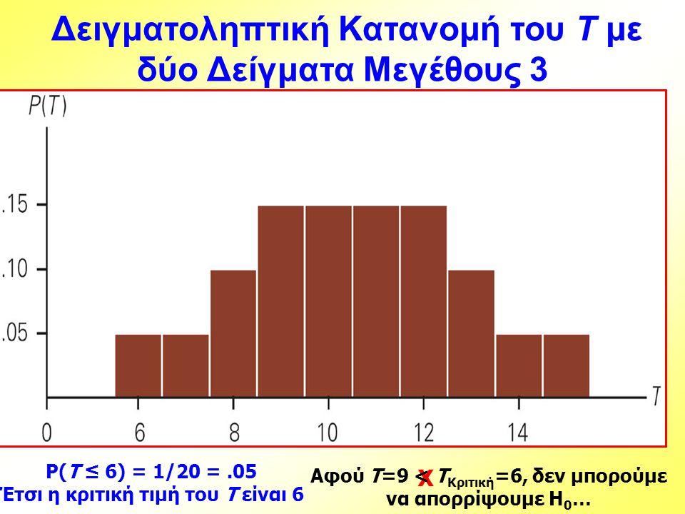 X P(T ≤ 6) = 1/20 =.05 Έτσι η κριτική τιμή του T είναι 6 Αφού T=9 < T Κριτική =6, δεν μπορούμε να απορρίψουμε H 0 … Δειγματοληπτική Κατανομή του T με