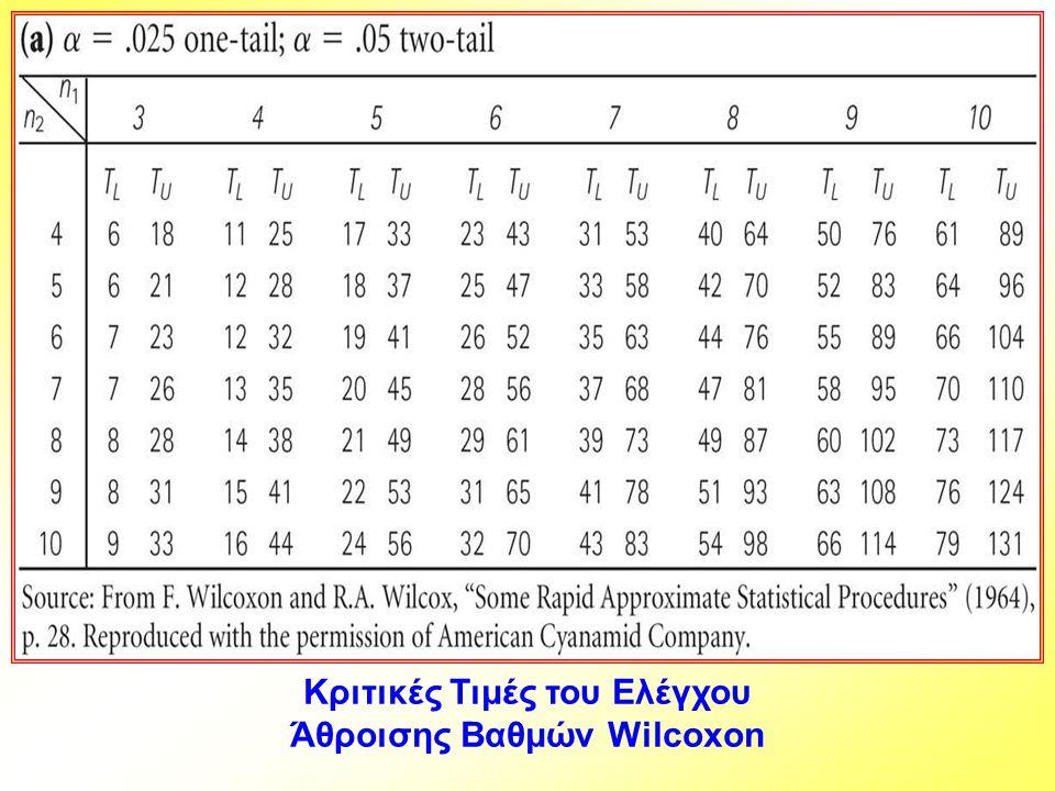 Κριτικές Τιμές του Ελέγχου Άθροισης Βαθμών Wilcoxon