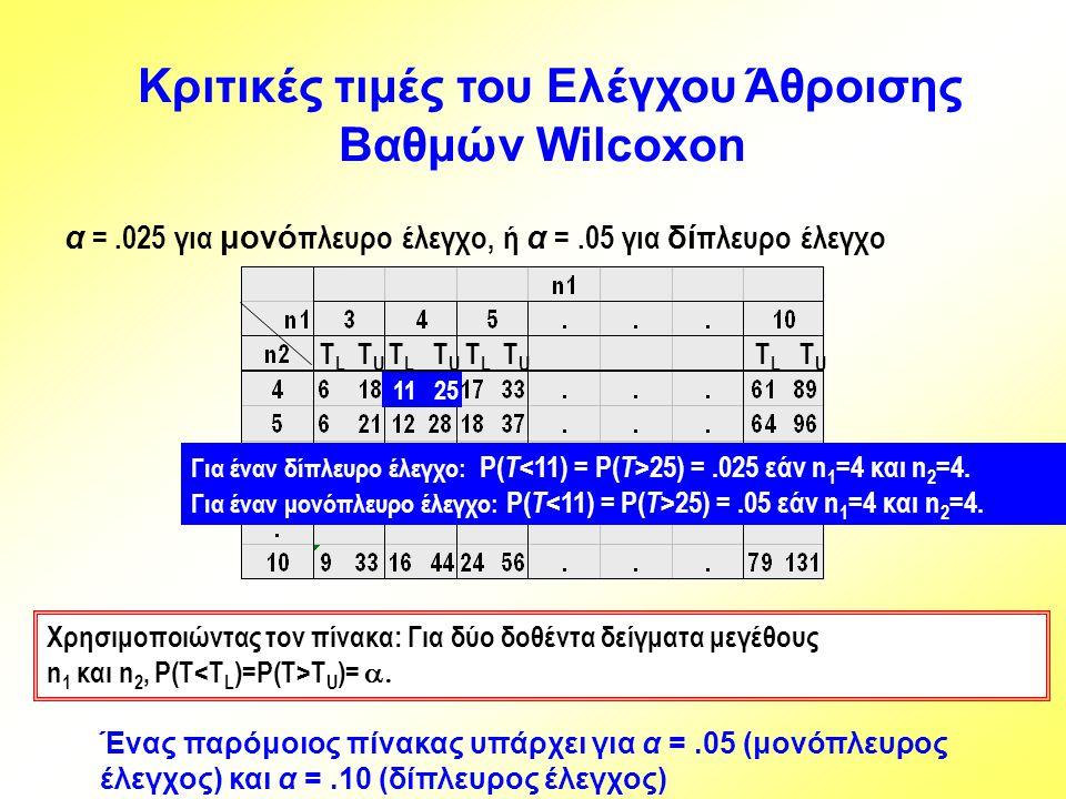 Κριτικές τιμές του Ελέγχου Άθροισης Βαθμών Wilcoxon α =.025 για μονό πλευρο έλεγχο, ή α =.05 για δί πλευρο έλεγχο Χρησιμοποιώντας τον πίνακα: Για δύο