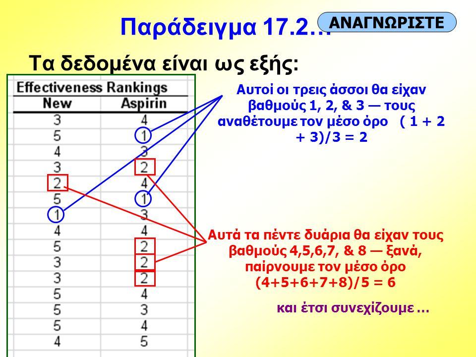 Παράδειγμα 17.2… Τα δεδομένα είναι ως εξής: ΑΝΑΓΝΩΡΙΣΤΕ Αυτοί οι τρεις άσσοι θα είχαν βαθμούς 1, 2, & 3 — τους αναθέτουμε τον μέσο όρο ( 1 + 2 + 3)/3