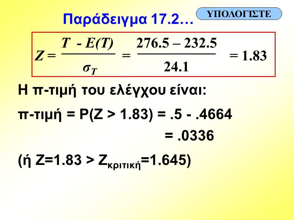 Παράδειγμα 17.2… Η π-τιμή του ελέγχου είναι: π-τιμή = P(Z > 1.83) =.5 -.4664 =.0336 (ή Z=1.83 > Z κριτική =1.645) ΥΠΟΛΟΓΙΣΤΕ T - E(T) 276.5 – 232.5 Z