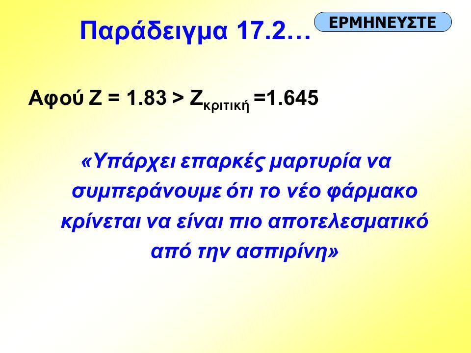 Αφού Z = 1.83 > Z κριτική =1.645 «Υπάρχει επαρκές μαρτυρία να συμπεράνουμε ότι το νέο φάρμακο κρίνεται να είναι πιο αποτελεσματικό από την ασπιρίνη» Ε