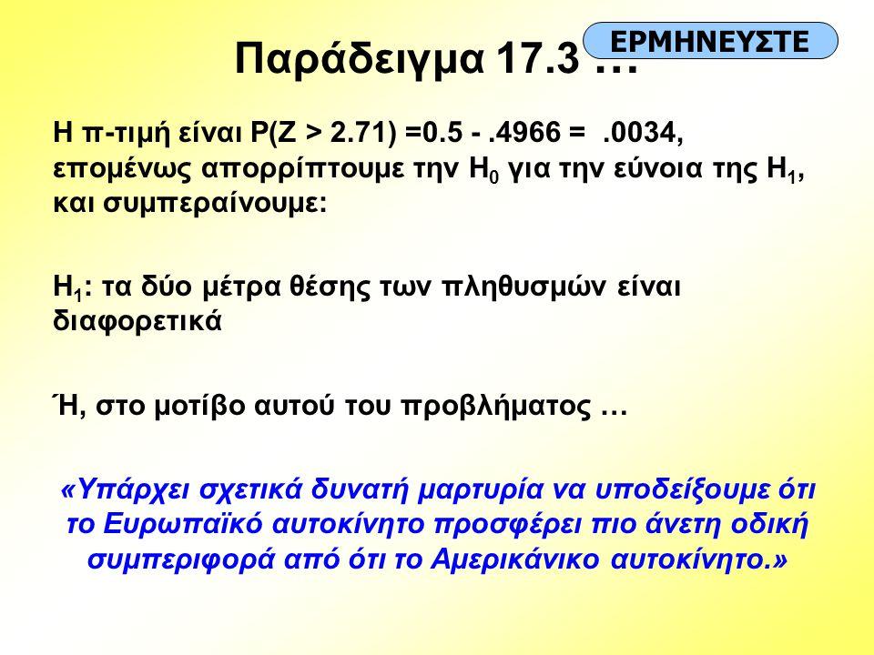 Παράδειγμα 17.3 … Η π-τιμή είναι P(Z > 2.71) =0.5 -.4966 =.0034, επομένως απορρίπτουμε την H 0 για την εύνοια της H 1, και συμπεραίνουμε: H 1 : τα δύο