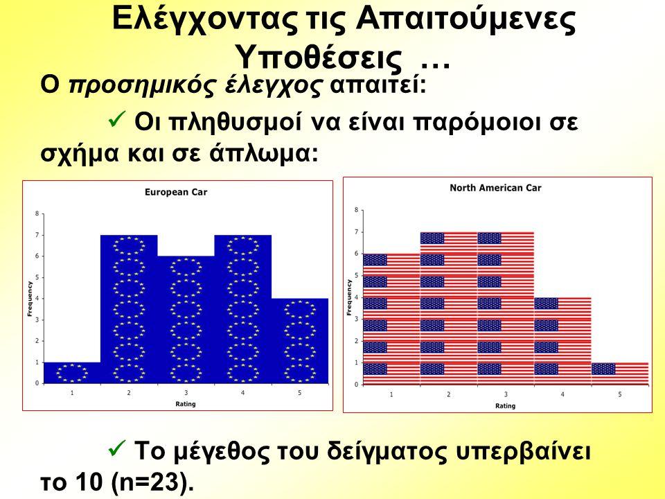 Ελέγχοντας τις Απαιτούμενες Υποθέσεις … Ο προσημικός έλεγχος απαιτεί: Οι πληθυσμοί να είναι παρόμοιοι σε σχήμα και σε άπλωμα: Το μέγεθος του δείγματος