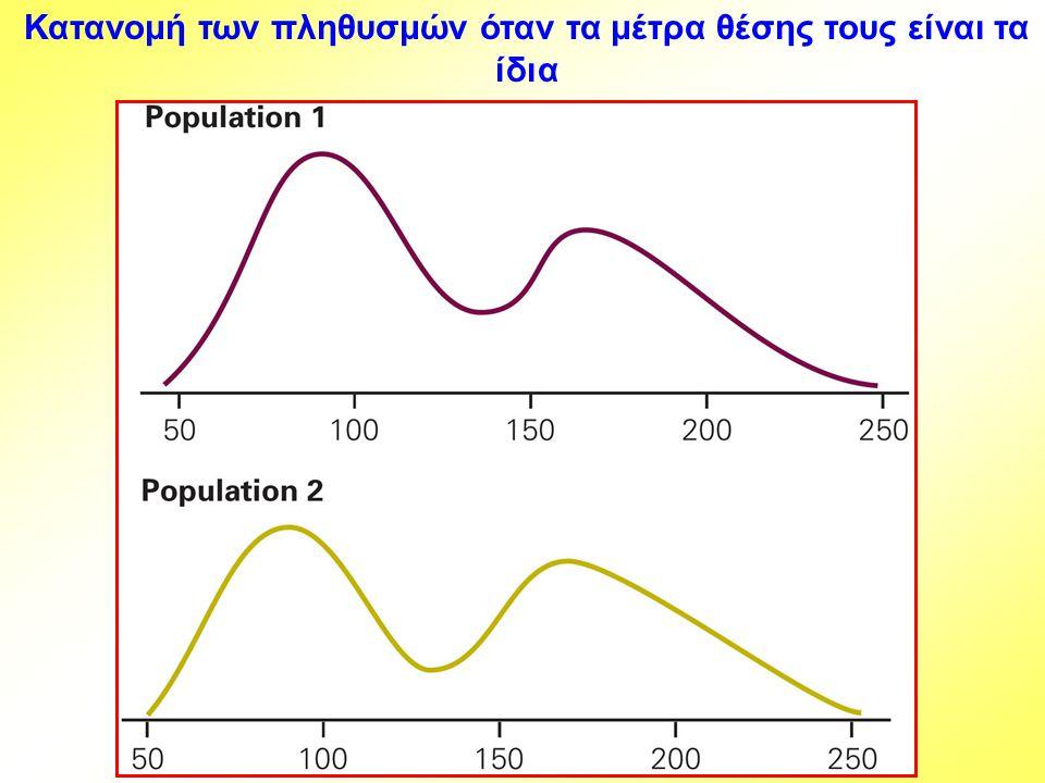 Μέτρα Θέσης Πληθυσμού … Το μέτρο θέσης του πληθυσμού 1 είναι στα αριστερά του μέτρου θέσης του πληθυσμού 2 Το μέτρο θέσης του πληθυσμού 1 είναι στα δεξιά του μέτρου θέσης του πληθυσμού 2 πληθυσμός 1 πληθυσμός 2 πληθυσμός 1