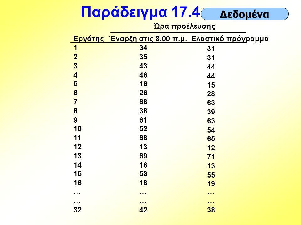 Παράδειγμα 17.4… Εργάτης 1 2 3 4 5 6 7 8 9 10 11 12 13 14 15 16 … 32 Έναρξη στις 8.00 π.μ. 34 35 43 46 16 26 68 38 61 52 68 13 69 18 53 18 … 42 Ελαστι