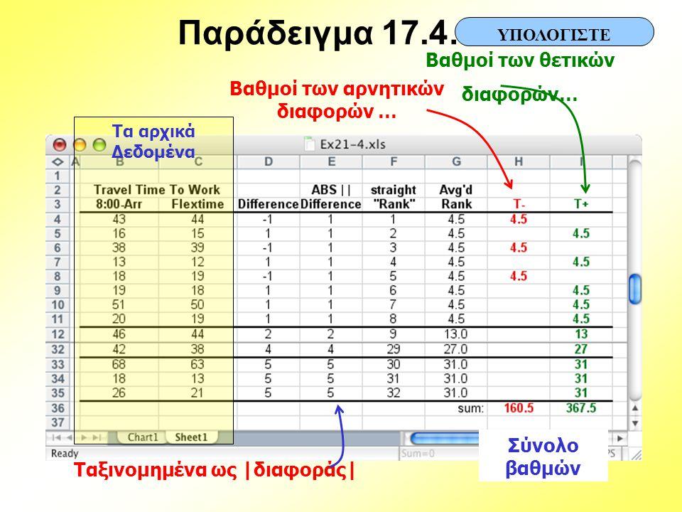 Παράδειγμα 17.4… ΥΠΟΛΟΓΙΣΤΕ Τα αρχικά Δεδομένα Βαθμοί των θετικών διαφορών… Βαθμοί των αρνητικών διαφορών … Σύνολο βαθμών Ταξινομημένα ως |διαφοράς|
