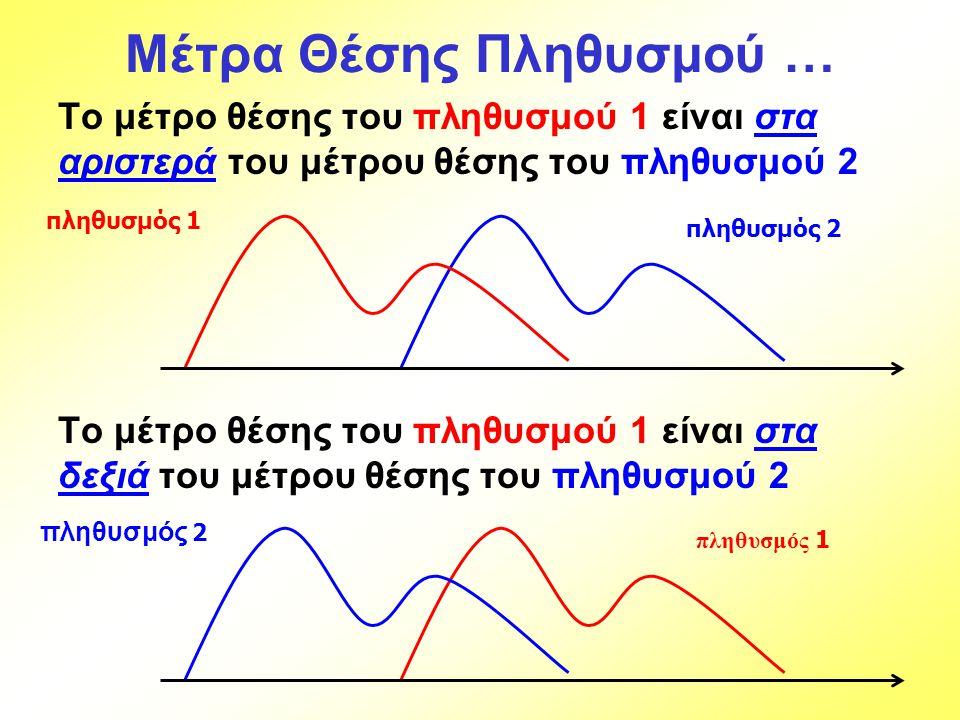 Μέτρα Θέσης Πληθυσμού … Το μέτρο θέσης του πληθυσμού 1 είναι στα αριστερά του μέτρου θέσης του πληθυσμού 2 Το μέτρο θέσης του πληθυσμού 1 είναι στα δε